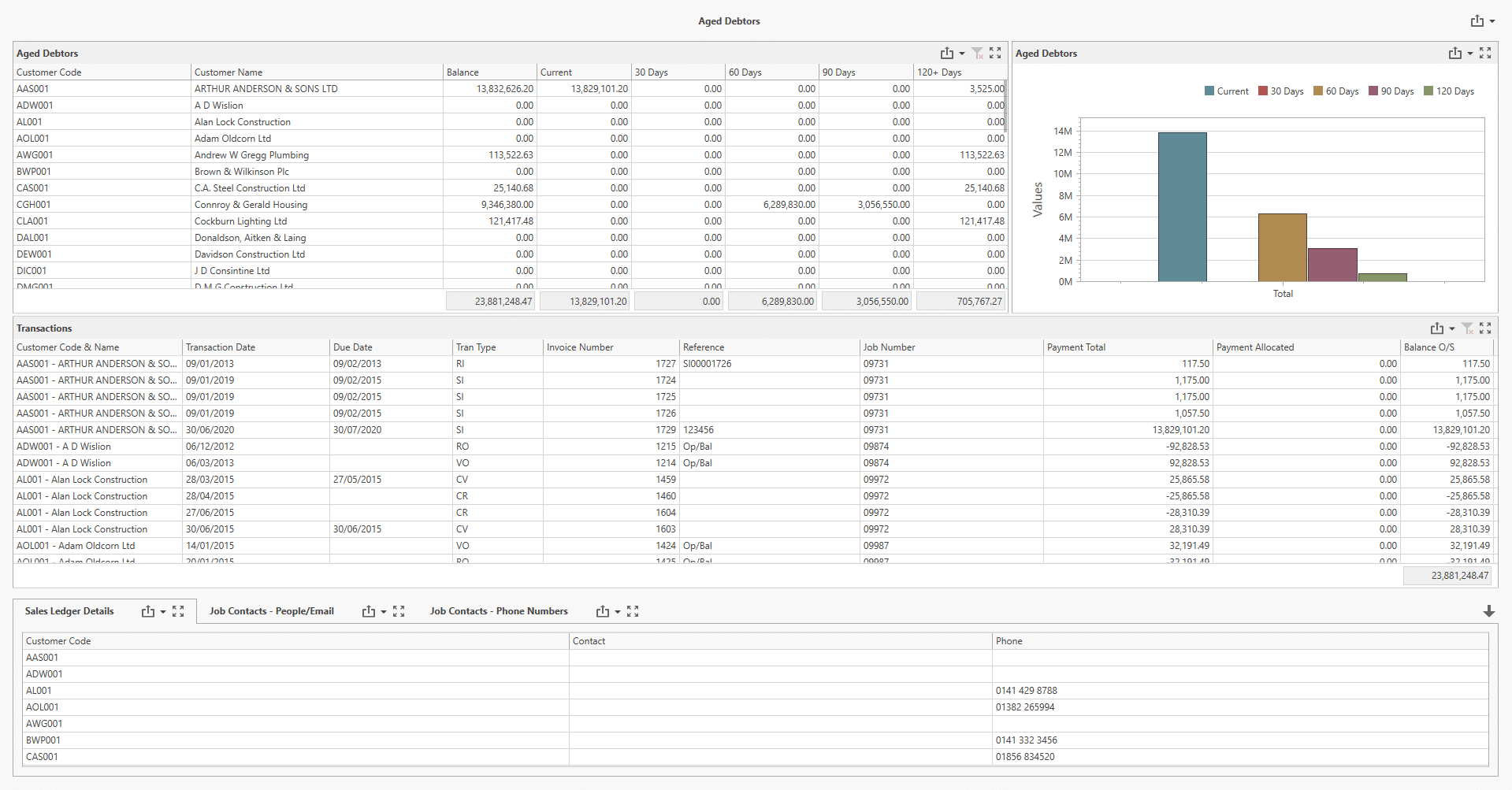 Screenshot of Aged Debtors Dashboard